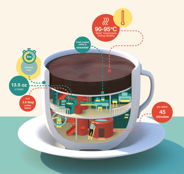 Coffee Maker That Works With Iphone : Beautifully illustrated Infographics Mundocom UK
